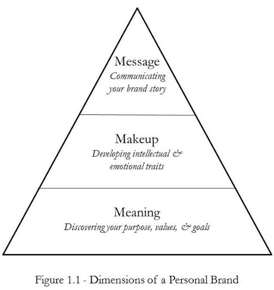 Dimensions of a Personal Brand